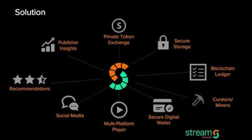 stream space blockchain streaming