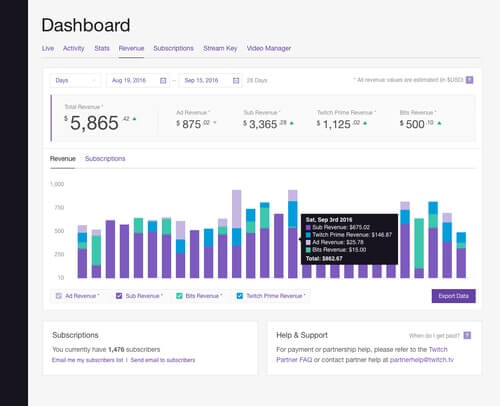 How-Much-Do-Twitch-Streamers-Make-Yearly